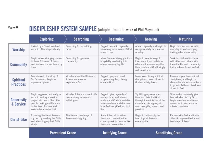 Discipleship System Sample Chart From Sunday'S Sermon